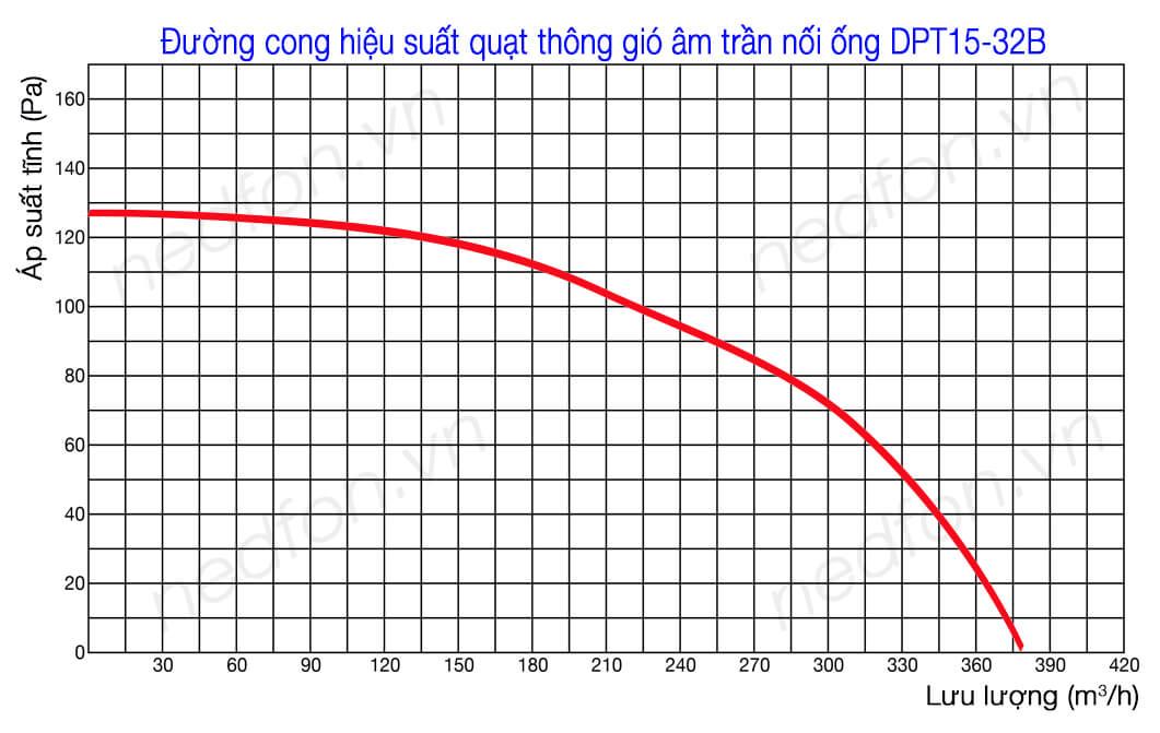 Biểu đồ hiệu suất quạt hút âm trần nối ống gió Nedfon DPT15-32B