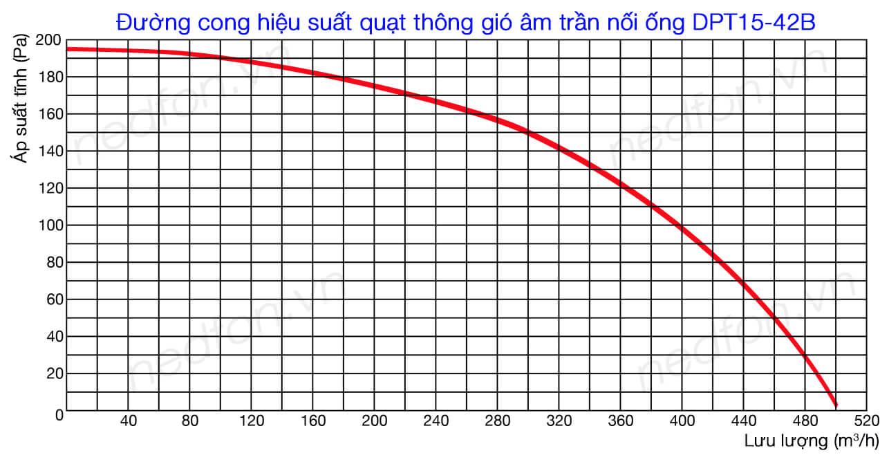Biểu đồ đường cong hiệu suất Mô tả thông số kỹ thuật Quạt âm trần nối ống gió Nedfon DPT10-23B