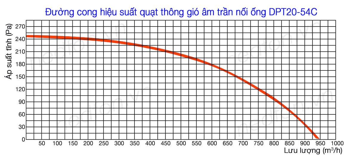 Quạt âm trần nối ống gió Nedfon DPT20-54C - Biểu đồ hiệu suất