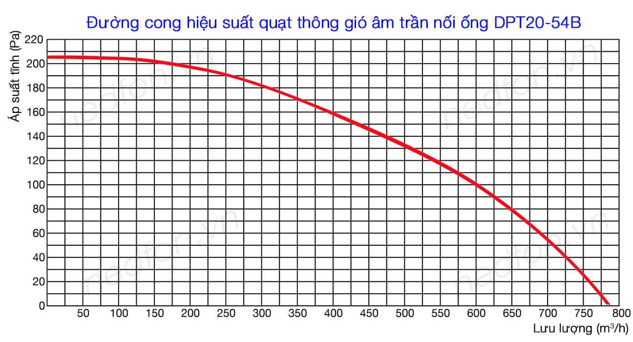 Biểu đồ hiệu suất Quạt hút âm trần nối ống gió Nedfon DPT20-54B