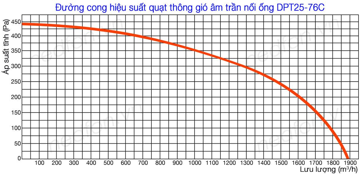 Quạt hút âm trần nối ống gió Nedfon DPT25-76C