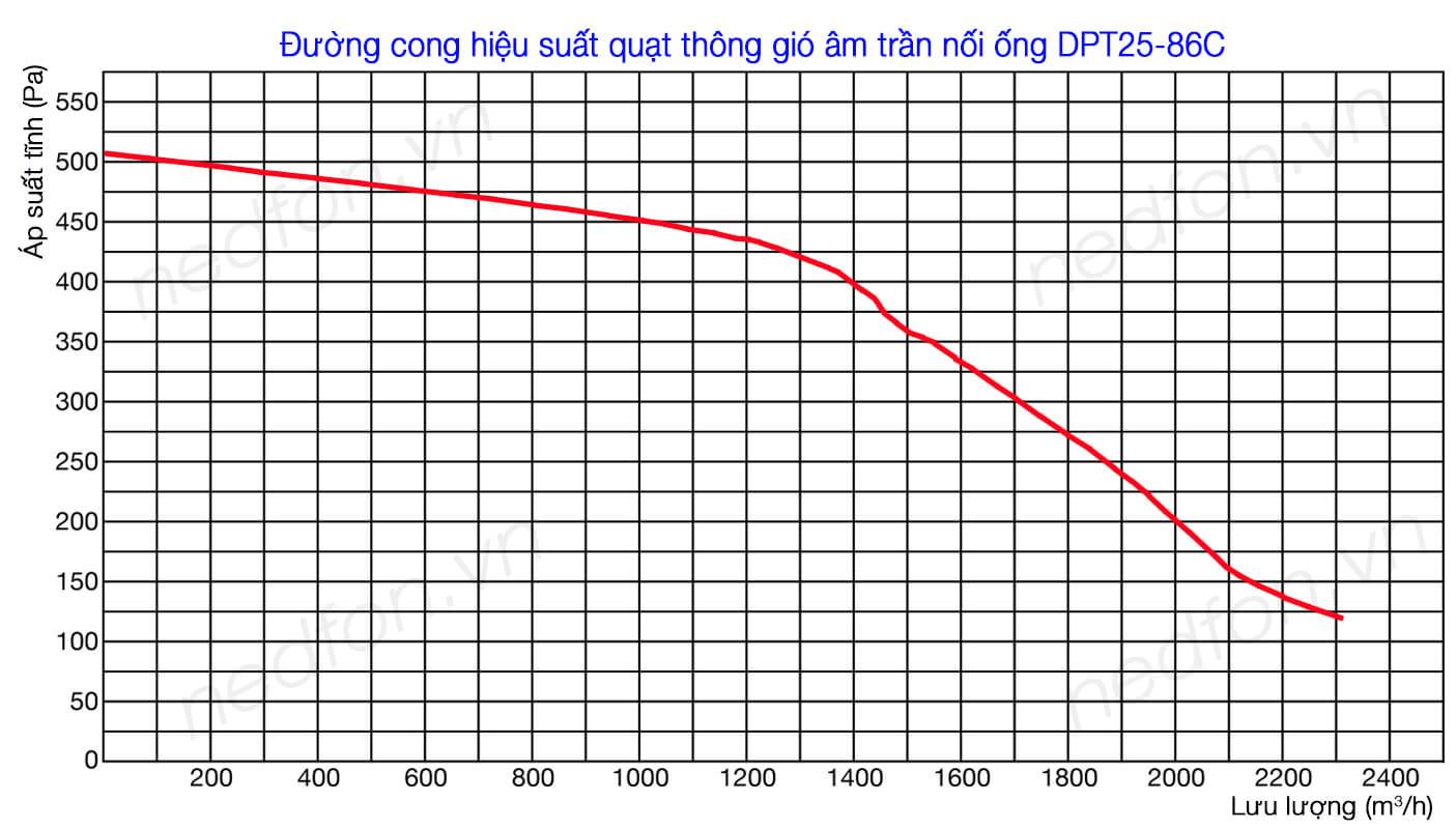 Quạt hút âm trần nối ống gió Nedfon DPT25-86C - Đường cong hiệu suất