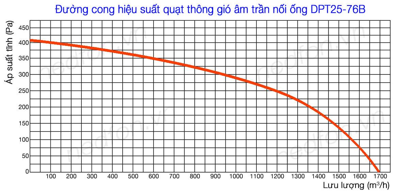 Quạt âm trần nối ống gió Nedfon DPT25-76B